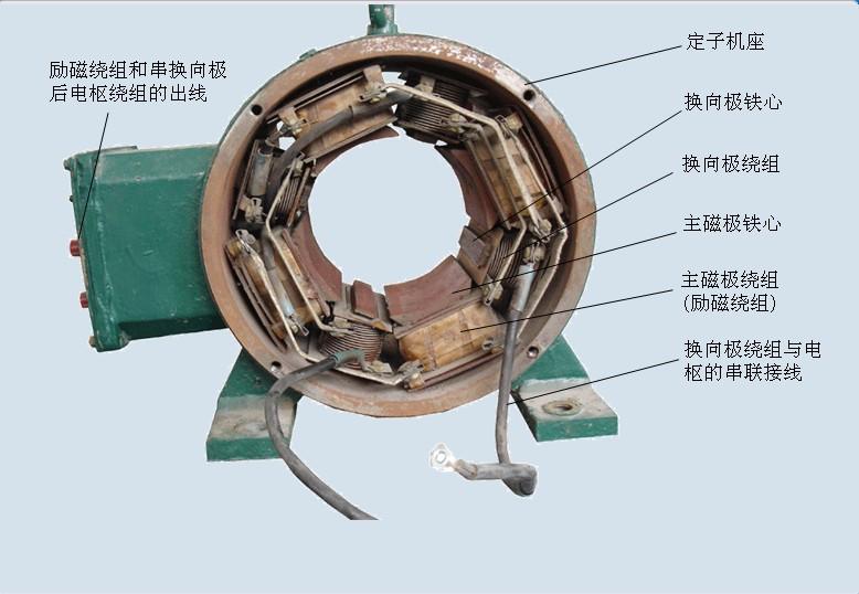 直流电机的定子 电机学第十四章 进口西门子直流电机定子维修展示图片
